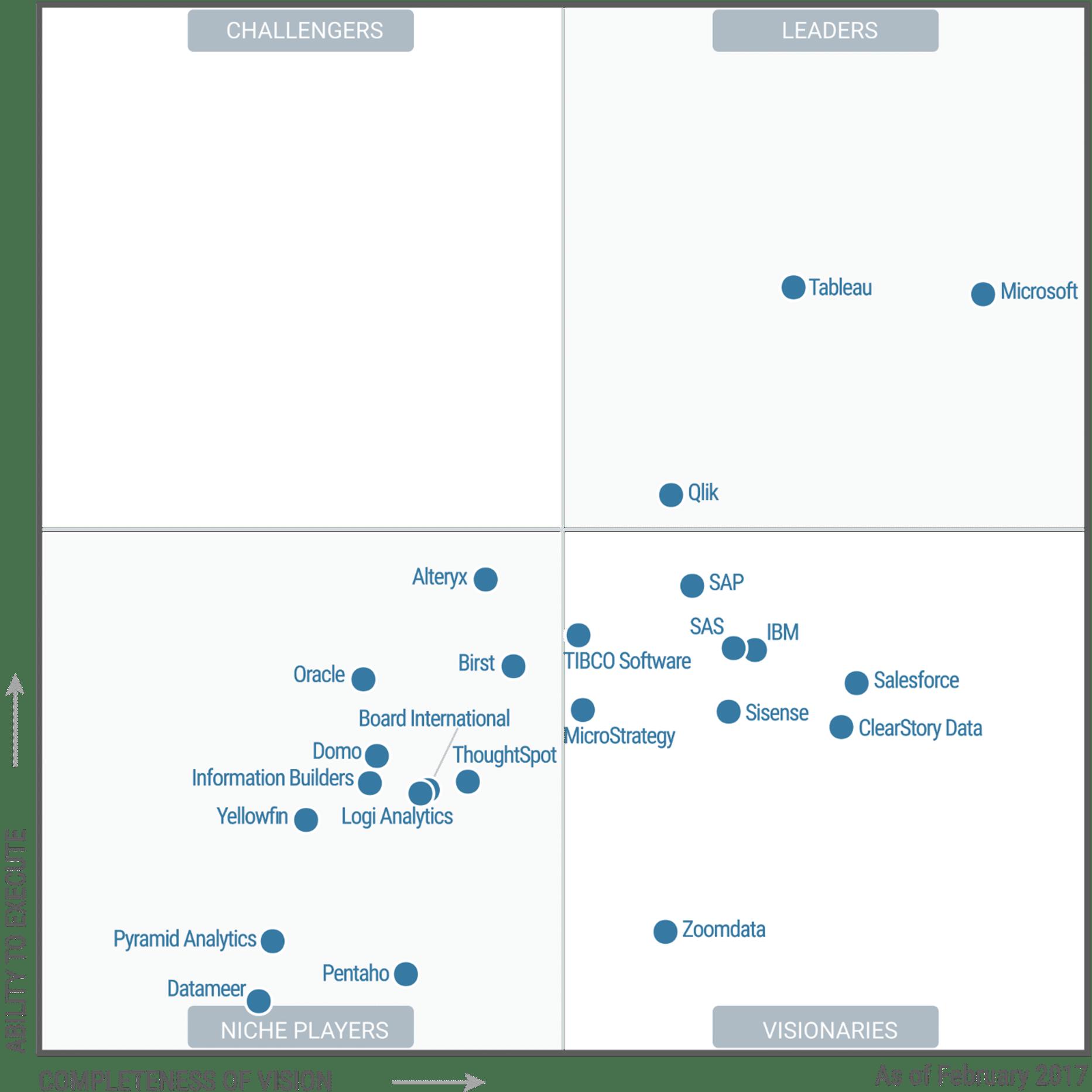 Gartner-BI-Analytics-Magic-Quadrant-Feb-2017